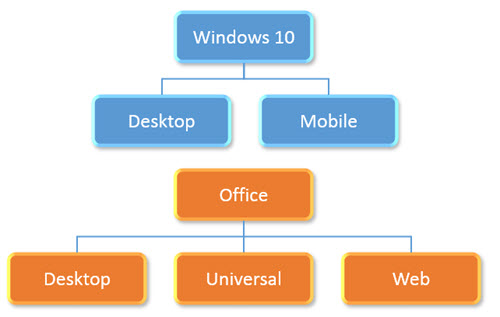 Win10-Office-Explained