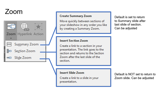PowerPoint Zoom - Overview of Options | The PowerPoint Blog