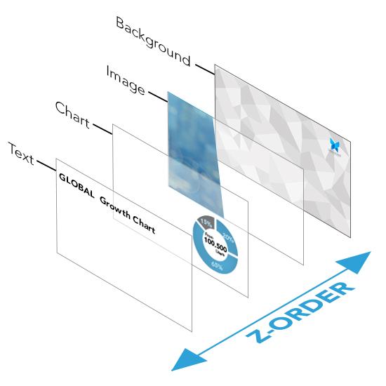 Z-Order 02
