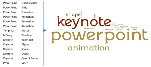 Pro word cloud generator add in the powerpoint blog pro maxwellsz